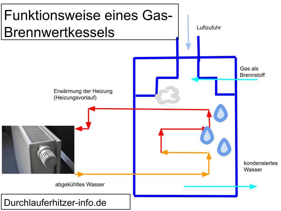 gas brennwertkessel funktionsweise